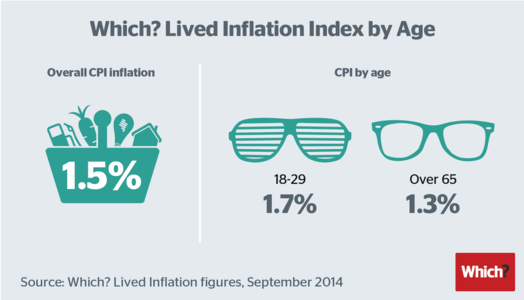 Large_which_lived_inflation_index_by_age_pop_up_glasses-01